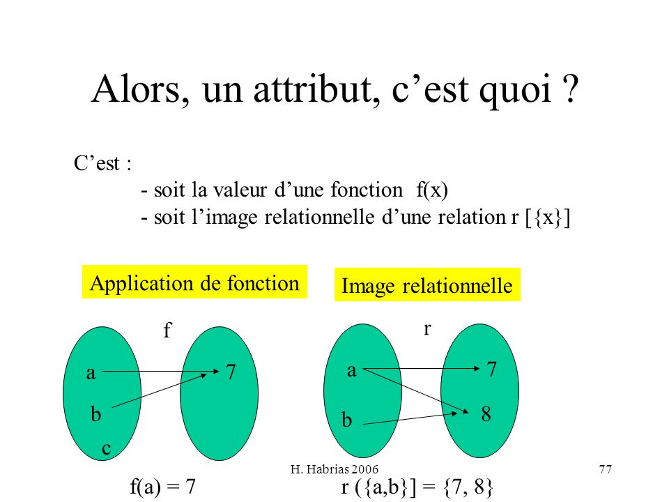 H. Habrias 200677 Alors, un attribut, cest quoi ? Cest : - soit la valeur dune fonction f(x) - soit limage relationnelle dune relation r [{x}] f f(a)