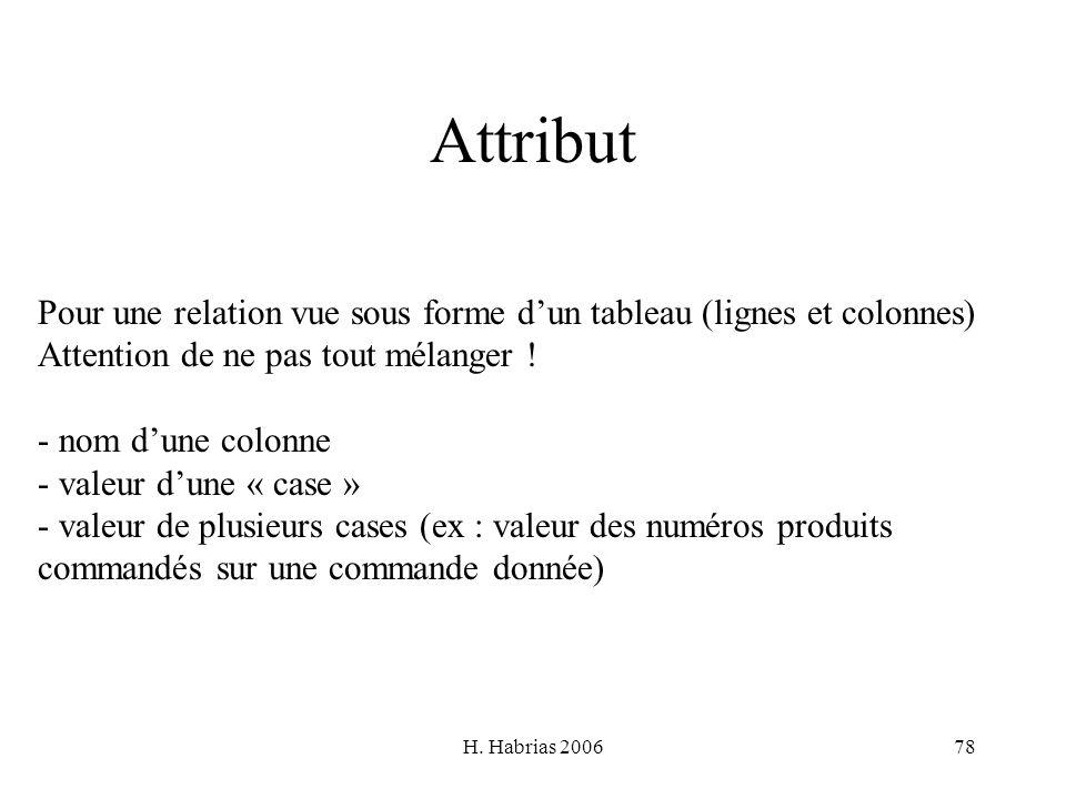 H. Habrias 200678 Attribut Pour une relation vue sous forme dun tableau (lignes et colonnes) Attention de ne pas tout mélanger ! - nom dune colonne -