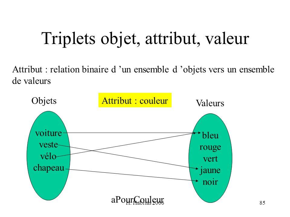 H. Habrias 200685 Triplets objet, attribut, valeur Attribut : relation binaire d un ensemble d objets vers un ensemble de valeurs voiture veste vélo c
