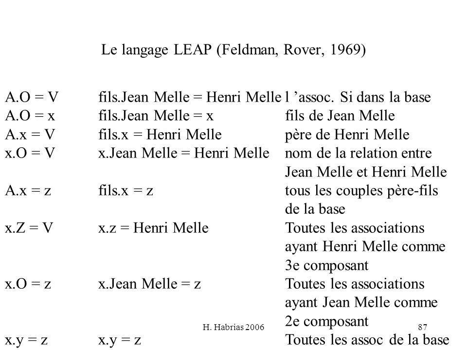 H. Habrias 200687 Le langage LEAP (Feldman, Rover, 1969) A.O = Vfils.Jean Melle = Henri Mellel assoc. Si dans la base A.O = xfils.Jean Melle = xfils d