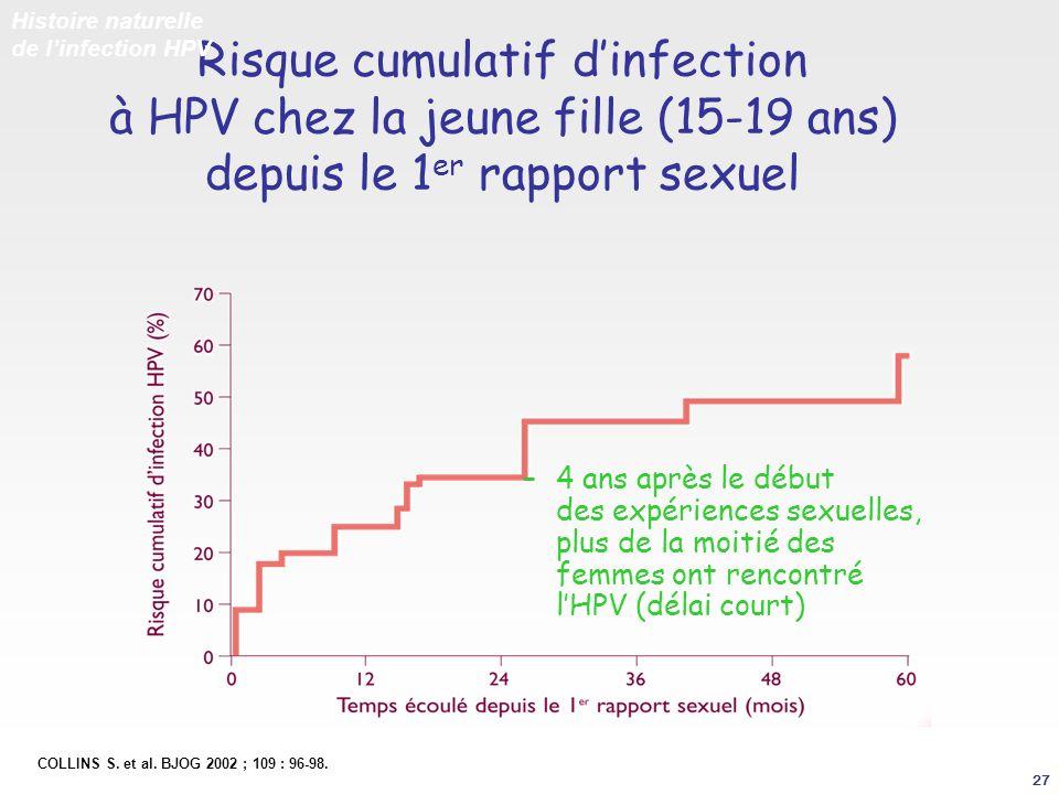 Risque cumulatif dinfection à HPV chez la jeune fille (15-19 ans) depuis le 1 er rapport sexuel Histoire naturelle de linfection HPV COLLINS S. et al.