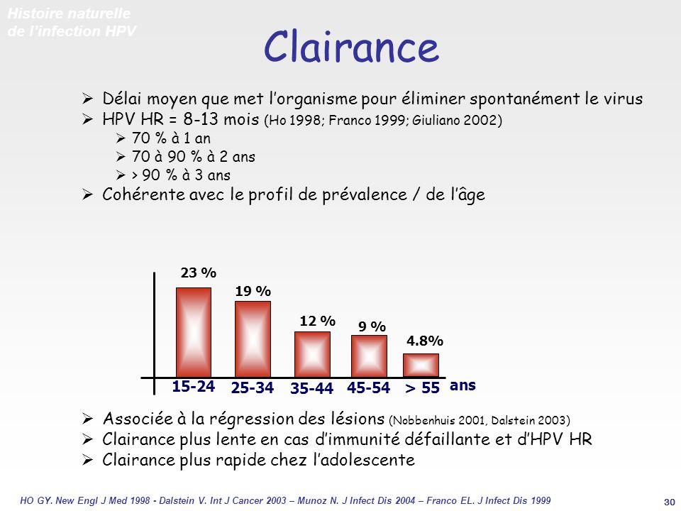 15-24 23 % 25-34 19 % > 55 35-44 12 % 45-54 9 % ans 4.8% Clairance Délai moyen que met lorganisme pour éliminer spontanément le virus HPV HR = 8-13 mo