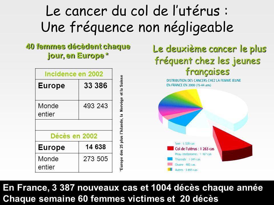 Le cancer du col de lutérus : Une fréquence non négligeable Incidence en 2002 Europe33 386 Monde entier 493 243 Décès en 2002 Europe 14 638 Monde enti