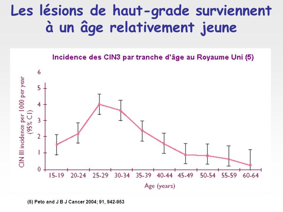 Les lésions de haut-grade surviennent à un âge relativement jeune (5) Peto and J B J Cancer 2004; 91, 942-953