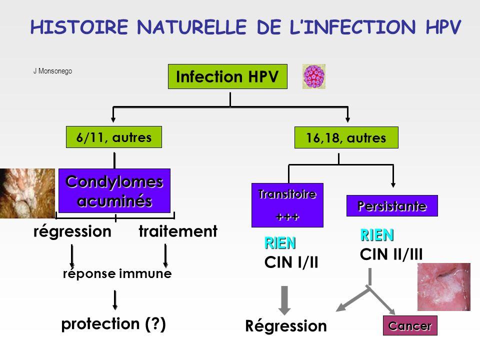 réponse immune Condylomes acuminés régression protection (?) 6/11, autres traitement Infection HPV 16,18, autres Transitoire+++ Cancer RIEN CIN II/III