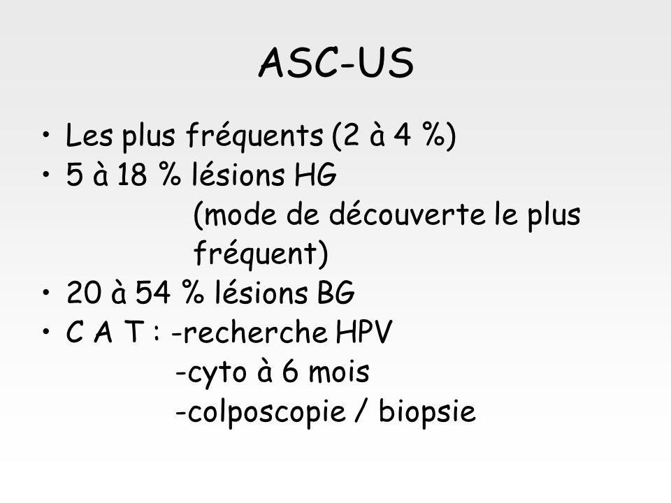 ASC-US Les plus fréquents (2 à 4 %) 5 à 18 % lésions HG (mode de découverte le plus fréquent) 20 à 54 % lésions BG C A T : -recherche HPV -cyto à 6 mo