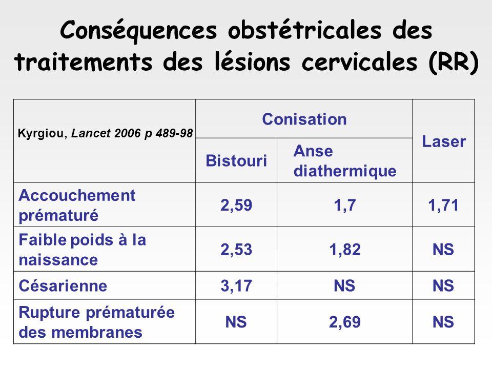 Conséquences obstétricales des traitements des lésions cervicales (RR) Conisation Laser Bistouri Anse diathermique Accouchement prématuré 2,591,71,71