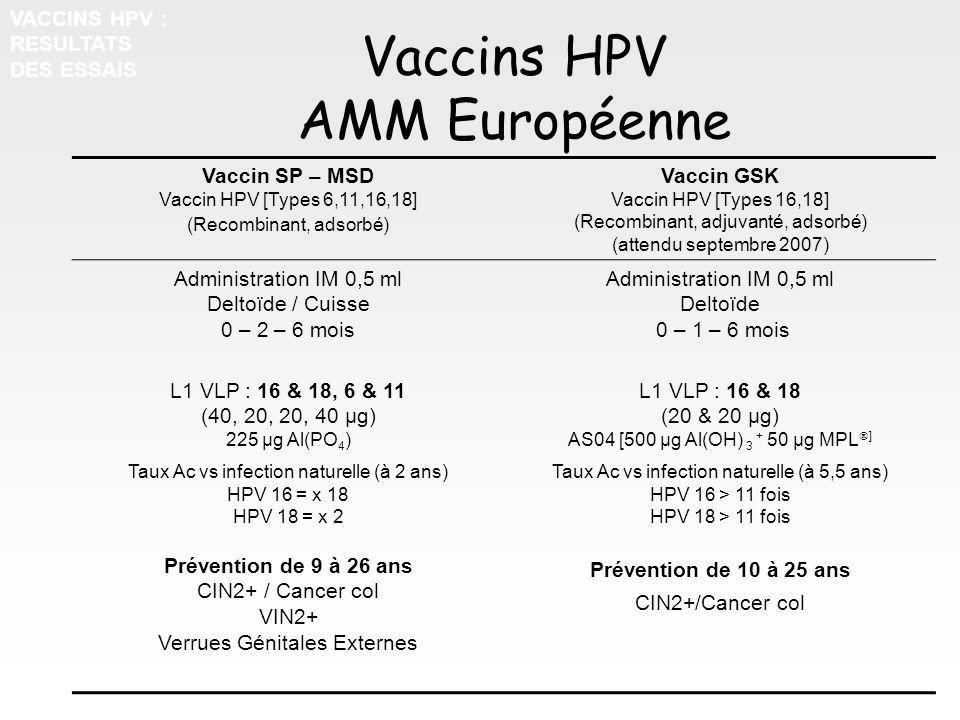 Vaccins HPV AMM Européenne Vaccin SP – MSD Vaccin HPV [Types 6,11,16,18] (Recombinant, adsorbé) Vaccin GSK Vaccin HPV [Types 16,18] (Recombinant, adju
