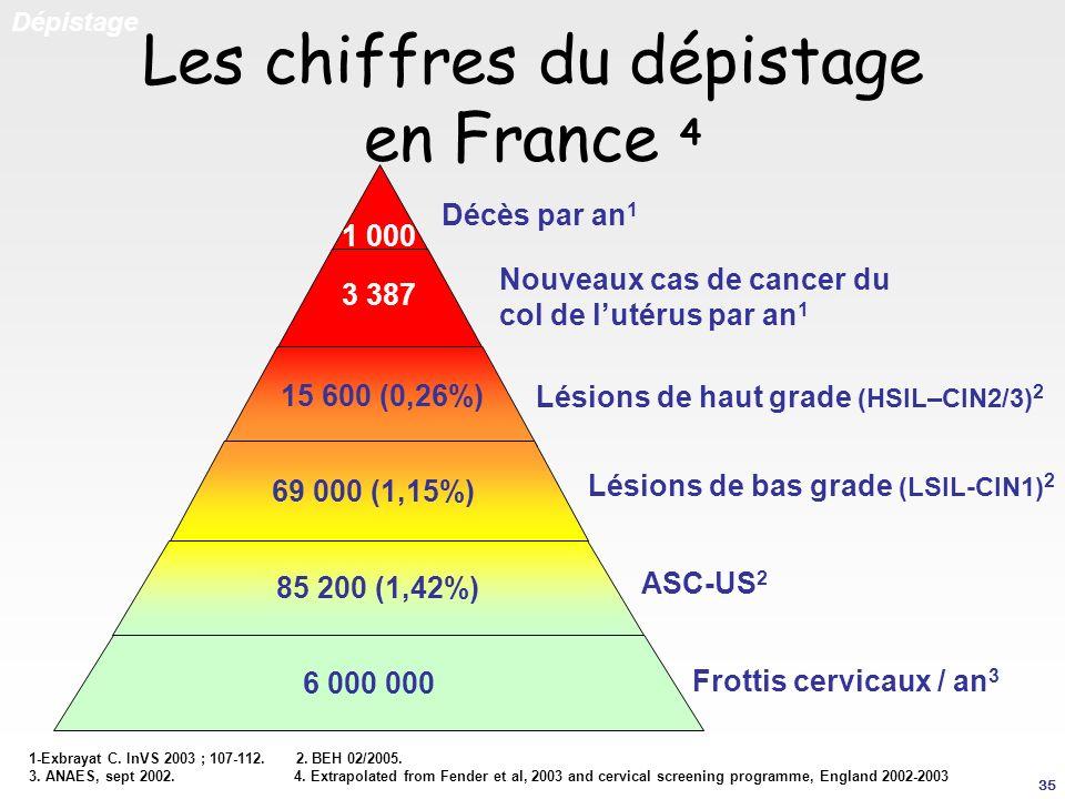 Les chiffres du dépistage en France 4 Dépistage 1-Exbrayat C. InVS 2003 ; 107-112. 2. BEH 02/2005. 3. ANAES, sept 2002. 4. Extrapolated from Fender et