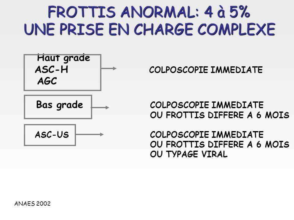 FROTTIS ANORMAL: 4 à 5% UNE PRISE EN CHARGE COMPLEXE Haut grade ASC-H COLPOSCOPIE IMMEDIATE AGC Bas grade COLPOSCOPIE IMMEDIATE OU FROTTIS DIFFERE A 6