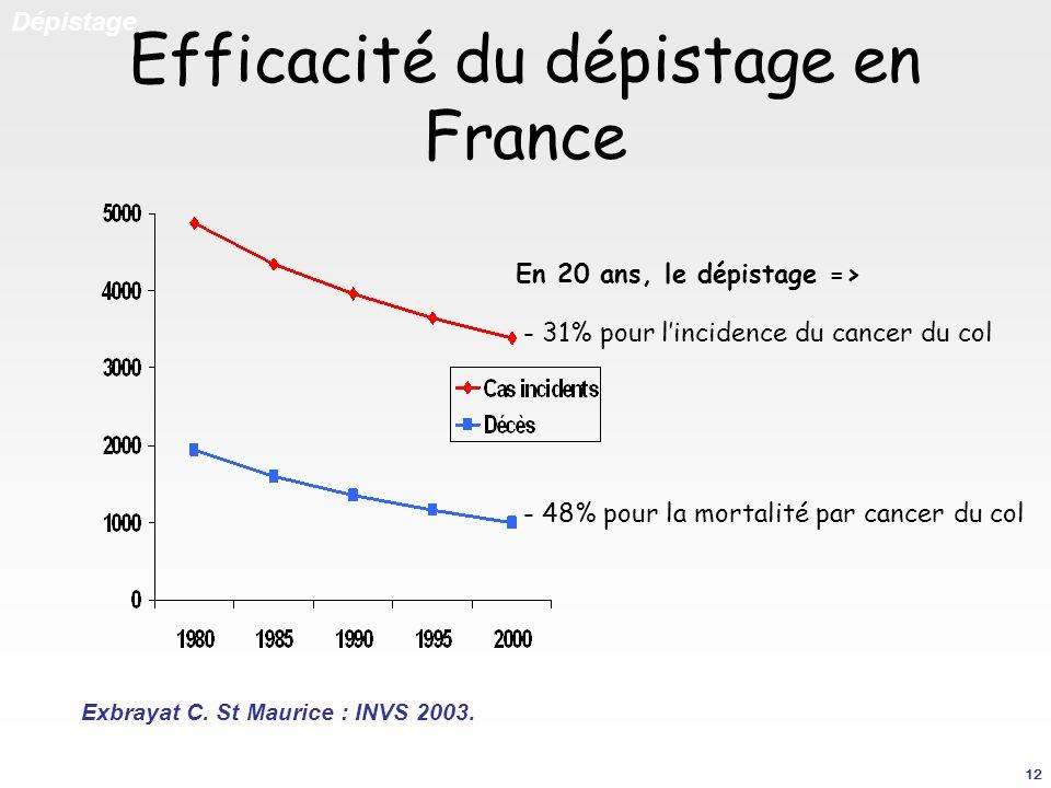 Efficacité du dépistage en France En 20 ans, le dépistage => - 31% pour lincidence du cancer du col - 48% pour la mortalité par cancer du col Exbrayat