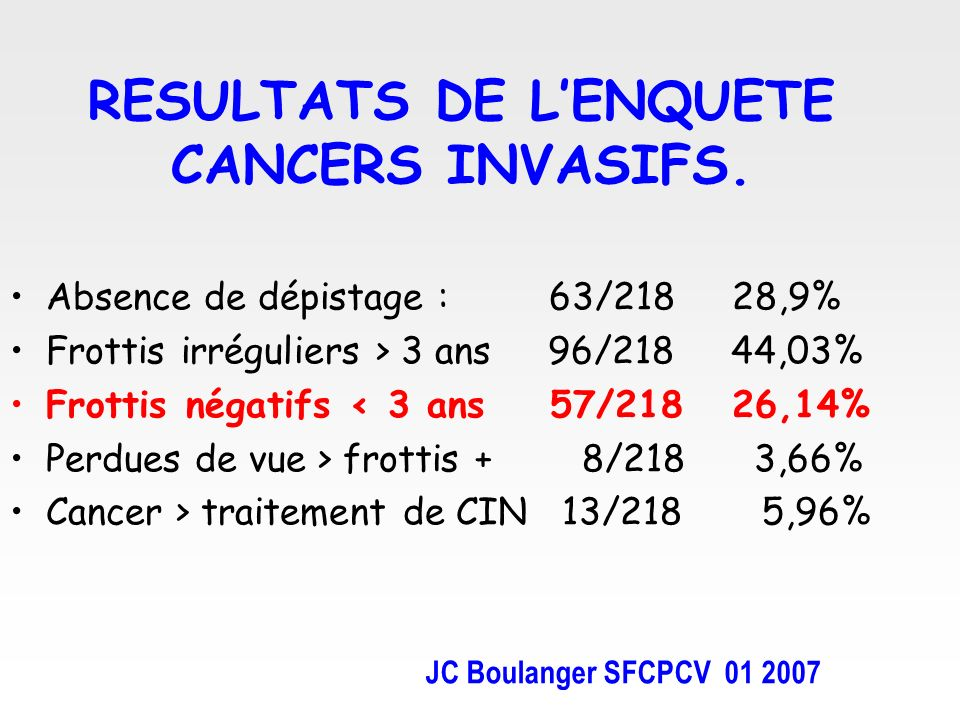 RESULTATS DE LENQUETE CANCERS INVASIFS. Absence de dépistage : 63/218 28,9% Frottis irréguliers > 3 ans 96/218 44,03% Frottis négatifs < 3 ans 57/218