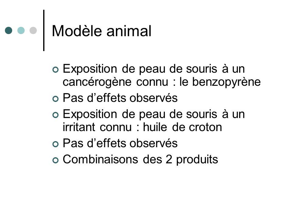 Modèle animal Exposition de peau de souris à un cancérogène connu : le benzopyrène Pas deffets observés Exposition de peau de souris à un irritant con