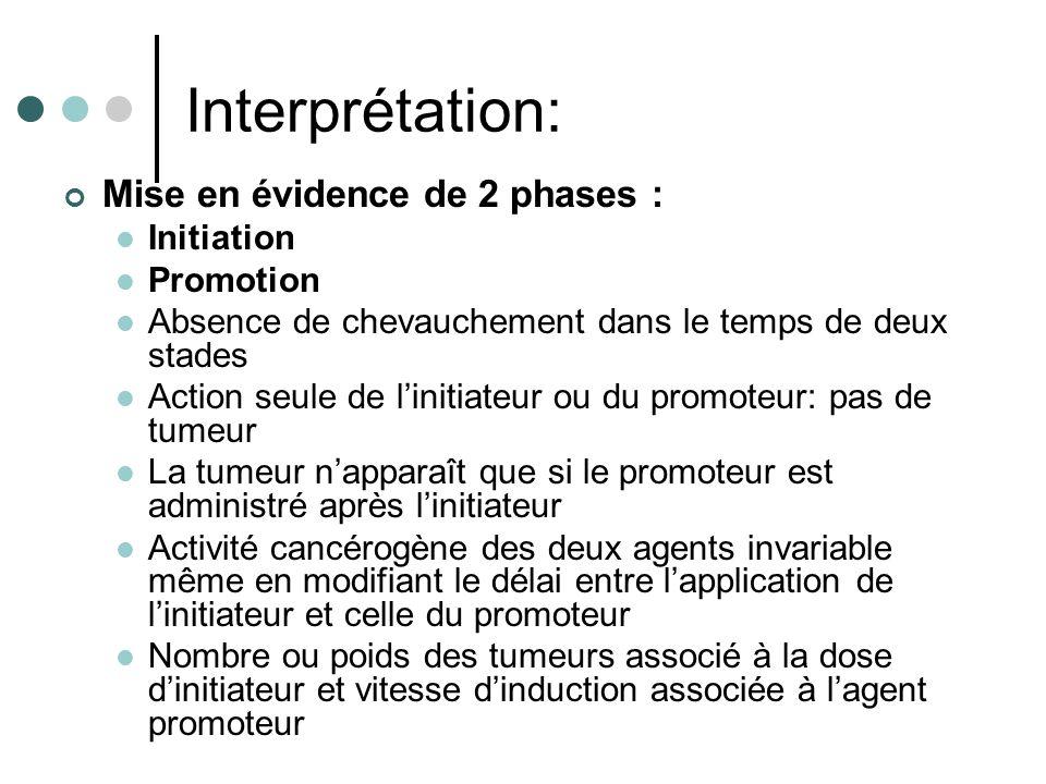 Interprétation: Mise en évidence de 2 phases : Initiation Promotion Absence de chevauchement dans le temps de deux stades Action seule de linitiateur