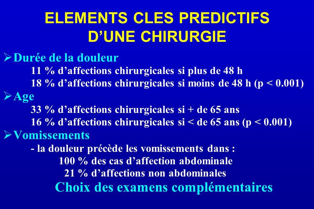 ELEMENTS CLES PREDICTIFS DUNE CHIRURGIE Durée de la douleur 11 % daffections chirurgicales si plus de 48 h 18 % daffections chirurgicales si moins de