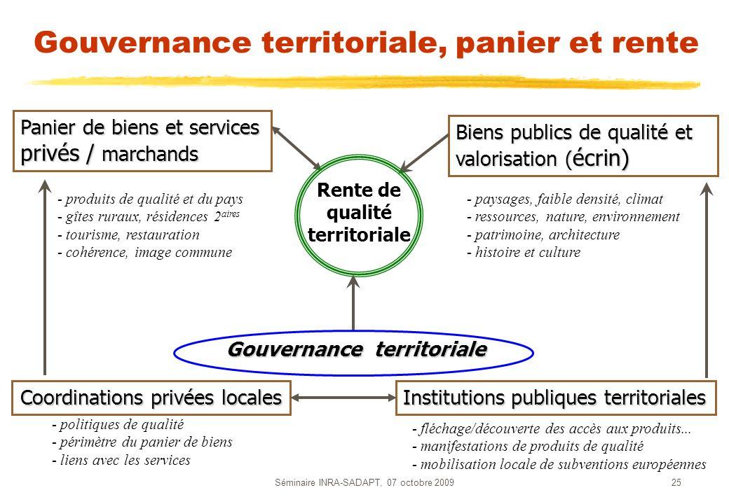 Séminaire INRA-SADAPT, 07 octobre 200925 Gouvernance territoriale, panier et rente Institutions publiques territoriales Biens publics de qualité et va