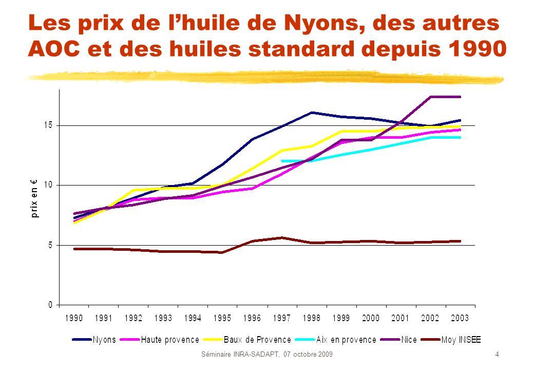 Séminaire INRA-SADAPT, 07 octobre 20094 Les prix de lhuile de Nyons, des autres AOC et des huiles standard depuis 1990