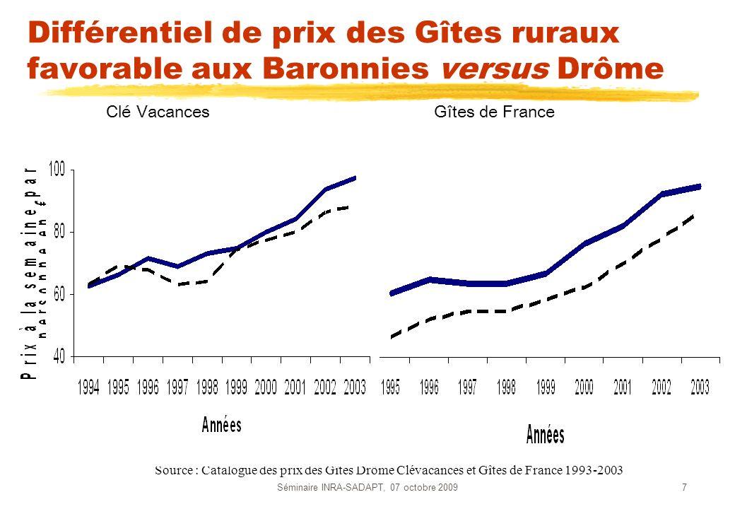 Séminaire INRA-SADAPT, 07 octobre 20097 Différentiel de prix des Gîtes ruraux favorable aux Baronnies versus Drôme Clé VacancesGîtes de France Source