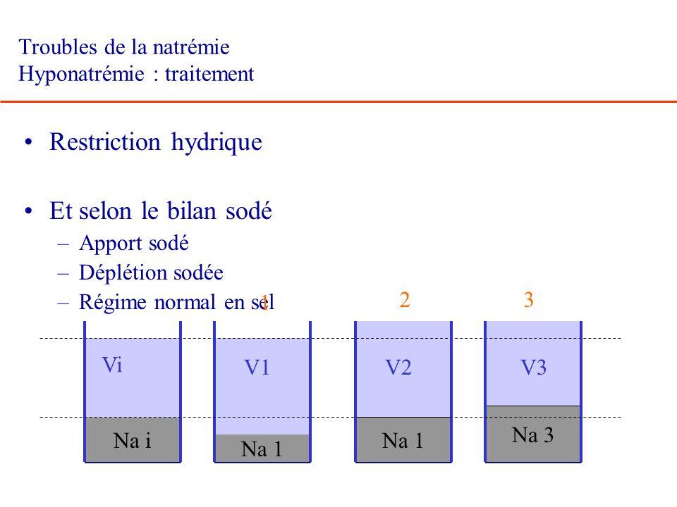 Troubles de la natrémie Hyponatrémie : traitement Restriction hydrique Et selon le bilan sodé –Apport sodé –Déplétion sodée –Régime normal en sel Na i
