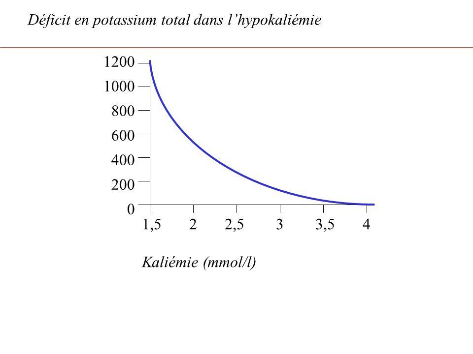 1,52 2,5 3 3,5 4 Kaliémie (mmol/l) 1200 1000 800 600 400 200 0 Déficit en potassium total dans lhypokaliémie