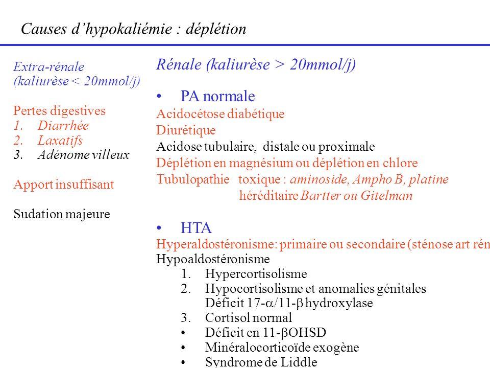 Causes dhypokaliémie : déplétion Extra-rénale (kaliurèse < 20mmol/j) Pertes digestives 1.Diarrhée 2.Laxatifs 3.Adénome villeux Apport insuffisant Suda