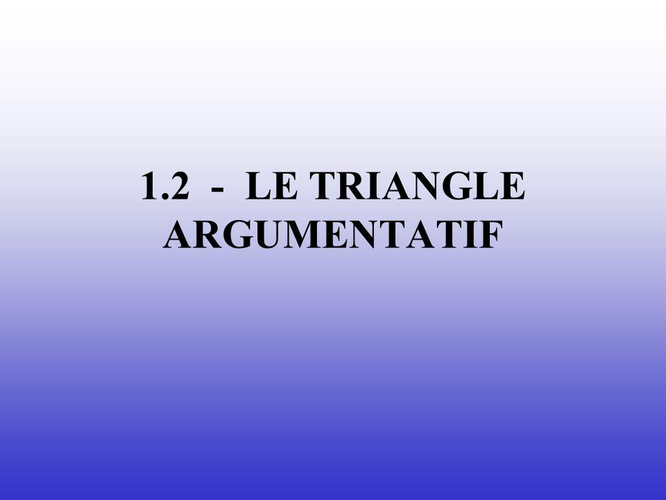 1.2 - LE TRIANGLE ARGUMENTATIF