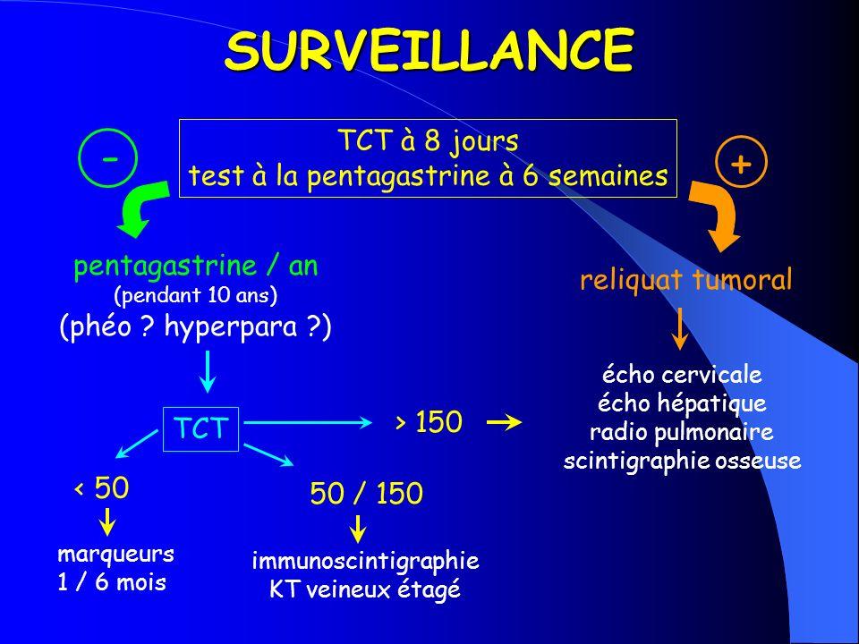 SURVEILLANCE TCT à 8 jours test à la pentagastrine à 6 semaines pentagastrine / an (pendant 10 ans) (phéo ? hyperpara ?) reliquat tumoral TCT < 50 mar