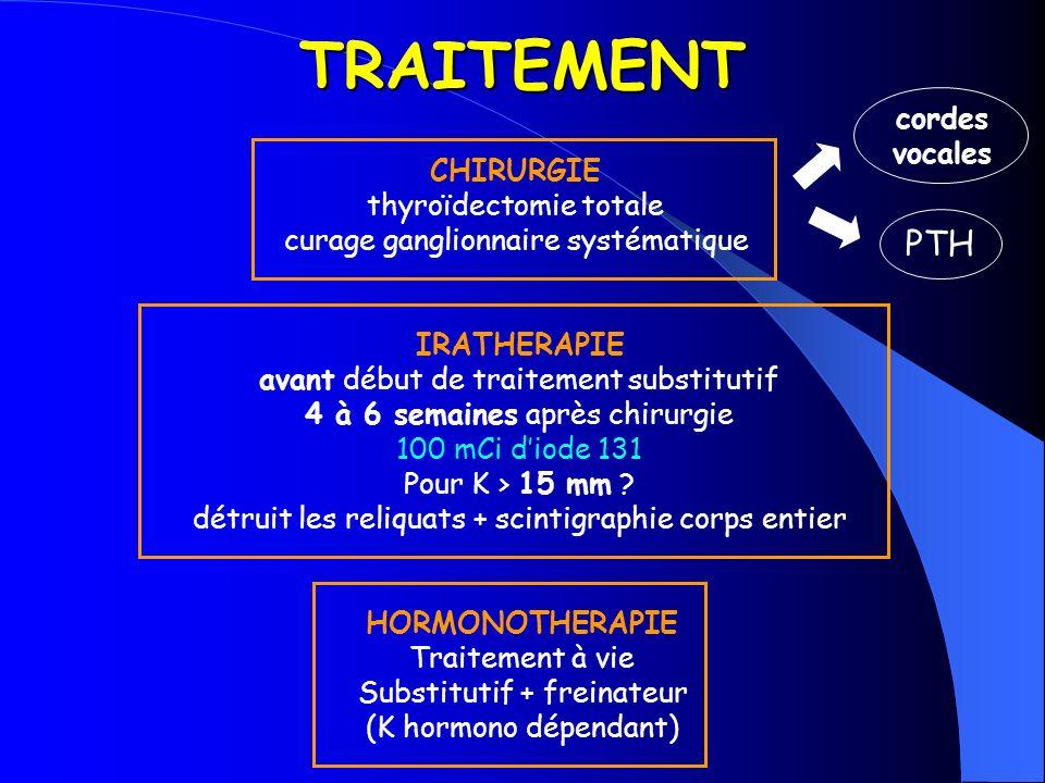 THYROÏDECTOMIE TOTALE irathérapie 100 mCi scintigraphie cs° ORL + Ca/Ph traitement freinateur (LT4) sevrage 6 mois après TSH / thyroglobuline scintigraphie 5 mCi thyroglobuline 10 ng/ml surveillance/an scinti/2 à 5 ans ttt substitutif ttt freinateur - + pour K > 15 mm
