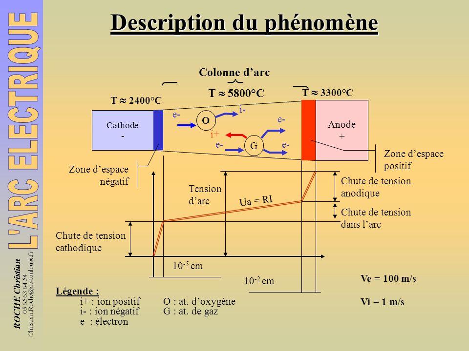 ROCHE Christian 05 65 63 64 54 Christian.Roche@ac-toulouse.fr Description du phénomène Colonne darc T 5800°C T 2400°C T 3300°C Cathode - Anode + O i-