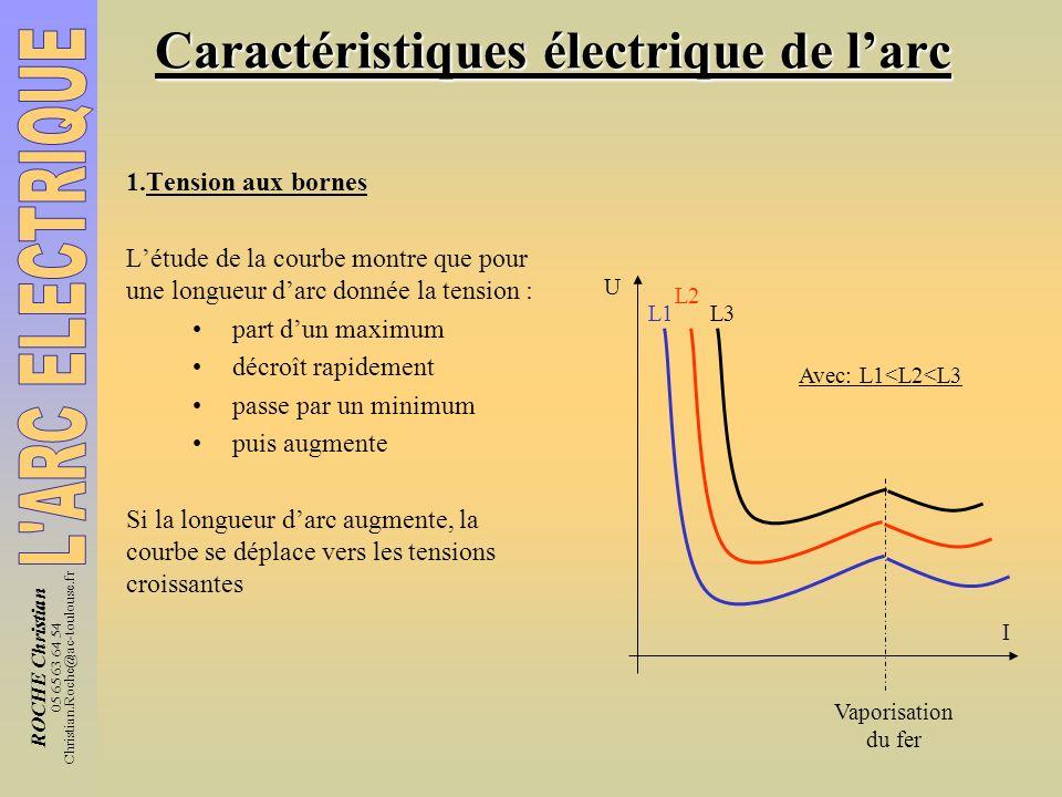 ROCHE Christian 05 65 63 64 54 Christian.Roche@ac-toulouse.fr Caractéristiques électrique de larc 2.Point de fonctionnement Caractéristique de larc U = f(L) Caractéristique de la source : U = f(I) Le point de fonctionnement M2 est caractérisé par ses valeurs Us et Is Le fonctionnement stable de larc nécessite : Une longueur darc limite Llim Une tension à vide suffisante Uolim Une Intensité de court circuit modérée Icc U I M1 M2 U = f(L) arc Us Is Point de fonctionnement L lim Uo lim U = f(I) source Uo Icc