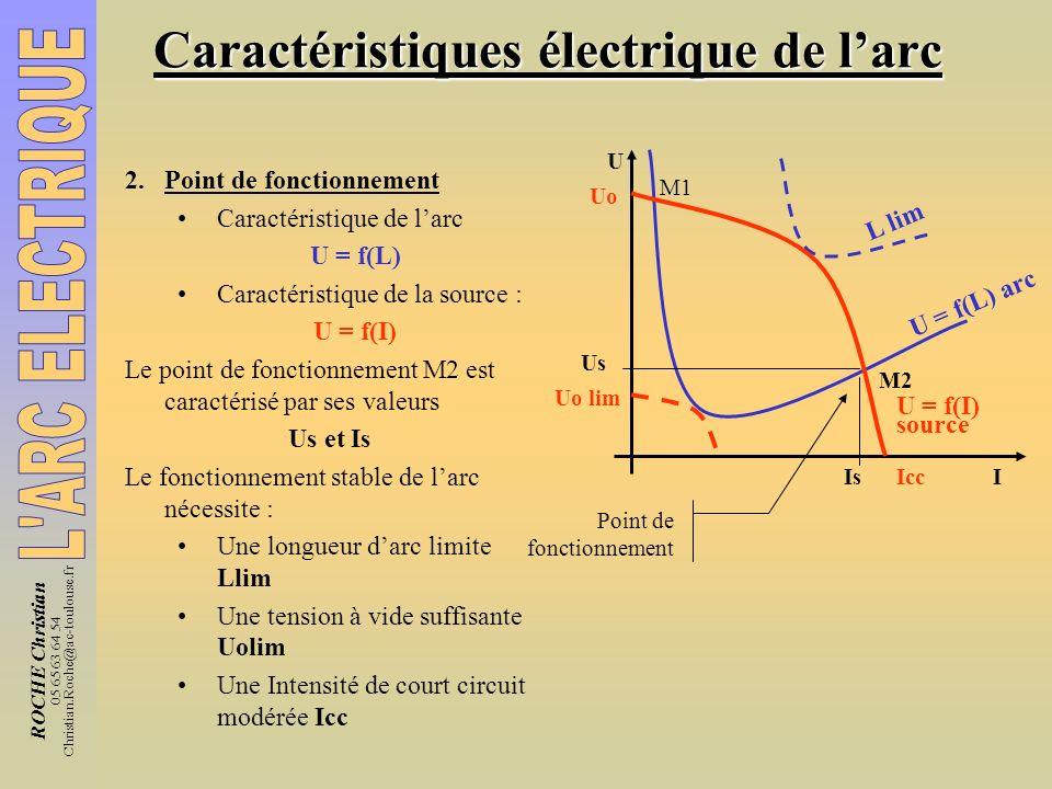 ROCHE Christian 05 65 63 64 54 Christian.Roche@ac-toulouse.fr Caractéristiques électrique de larc 2.Point de fonctionnement Caractéristique de larc U