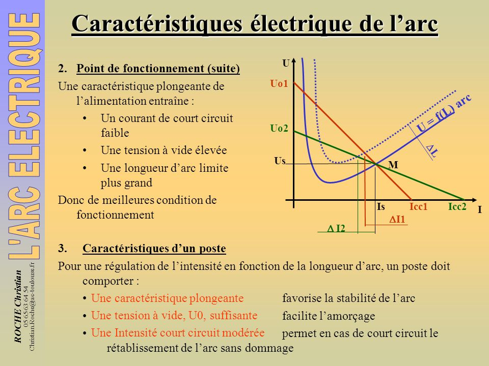 ROCHE Christian 05 65 63 64 54 Christian.Roche@ac-toulouse.fr Caractéristiques électrique de larc 2.Point de fonctionnement (suite) Une caractéristiqu