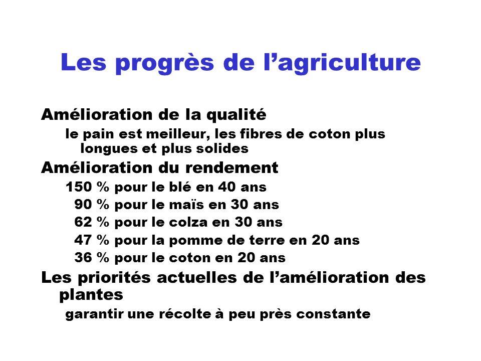 Les progrès de lagriculture Amélioration de la qualité le pain est meilleur, les fibres de coton plus longues et plus solides Amélioration du rendemen
