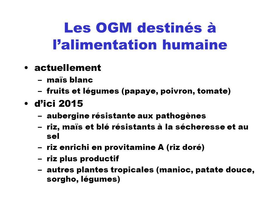 Les OGM destinés à lalimentation humaine actuellement –maïs blanc –fruits et légumes (papaye, poivron, tomate) dici 2015 –aubergine résistante aux pat