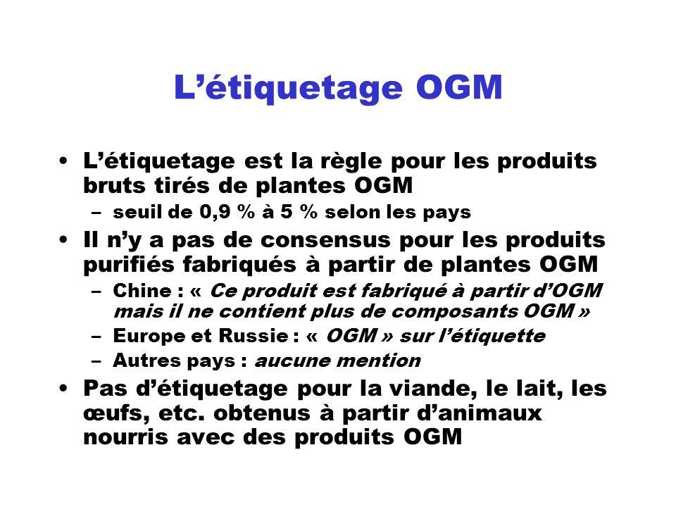 Létiquetage OGM Létiquetage est la règle pour les produits bruts tirés de plantes OGM –seuil de 0,9 % à 5 % selon les pays Il ny a pas de consensus po