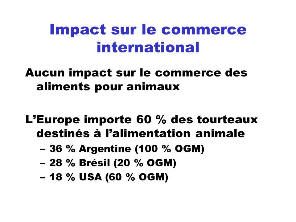 Impact sur le commerce international Aucun impact sur le commerce des aliments pour animaux LEurope importe 60 % des tourteaux destinés à lalimentatio