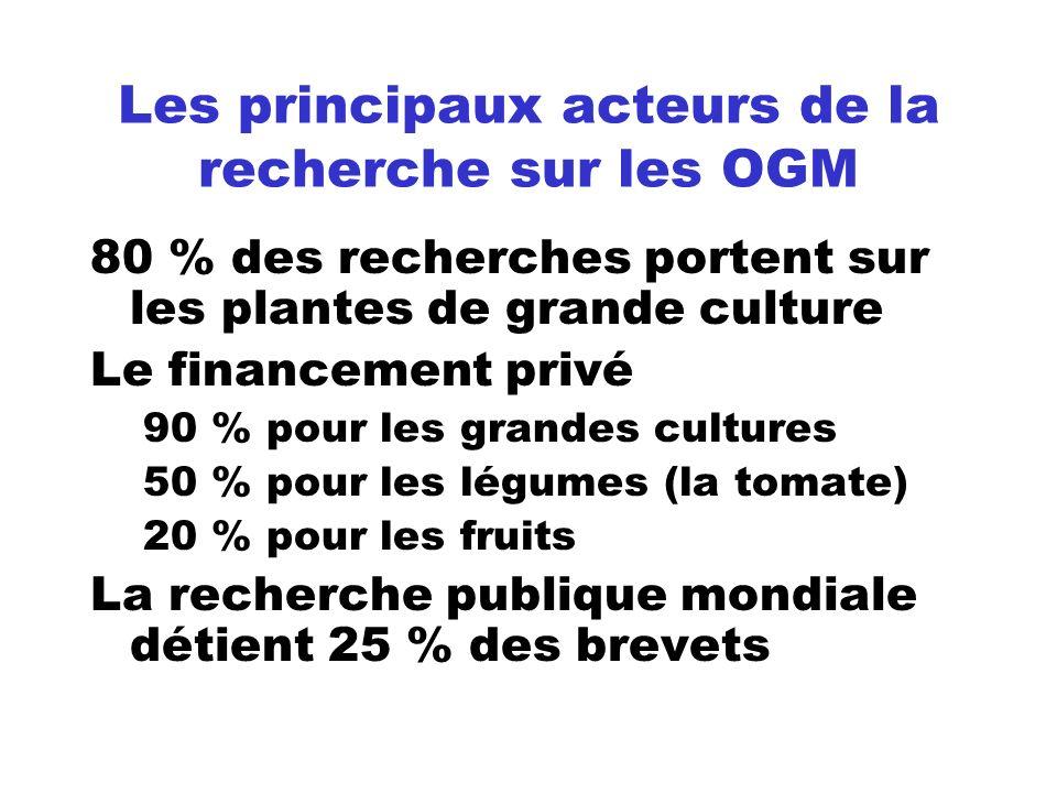 Les principaux acteurs de la recherche sur les OGM 80 % des recherches portent sur les plantes de grande culture Le financement privé 90 % pour les gr