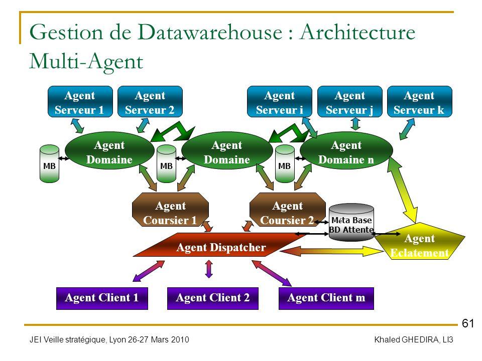 JEI Veille stratégique, Lyon 26-27 Mars 2010 Khaled GHEDIRA, LI3 Gestion de Datawarehouse : Architecture Multi-Agent Agent Client 1Agent Client mAgent