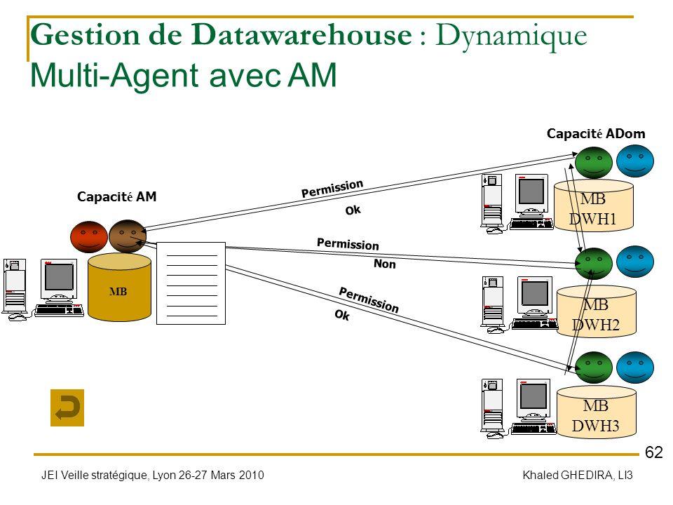 JEI Veille stratégique, Lyon 26-27 Mars 2010 Khaled GHEDIRA, LI3 Gestion de Datawarehouse : Dynamique Multi-Agent avec AM MB DWH1 MB DWH2 MB DWH3 MB C