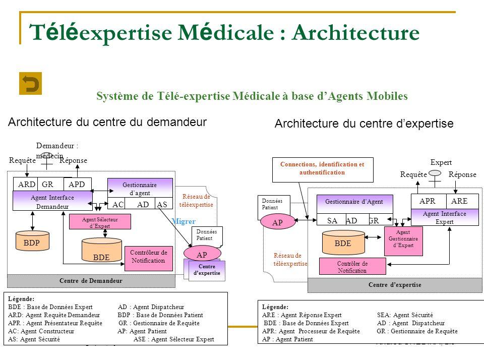 JEI Veille stratégique, Lyon 26-27 Mars 2010 Khaled GHEDIRA, LI3 T é l é expertise M é dicale : Architecture Architecture du centre du demandeur ACAS