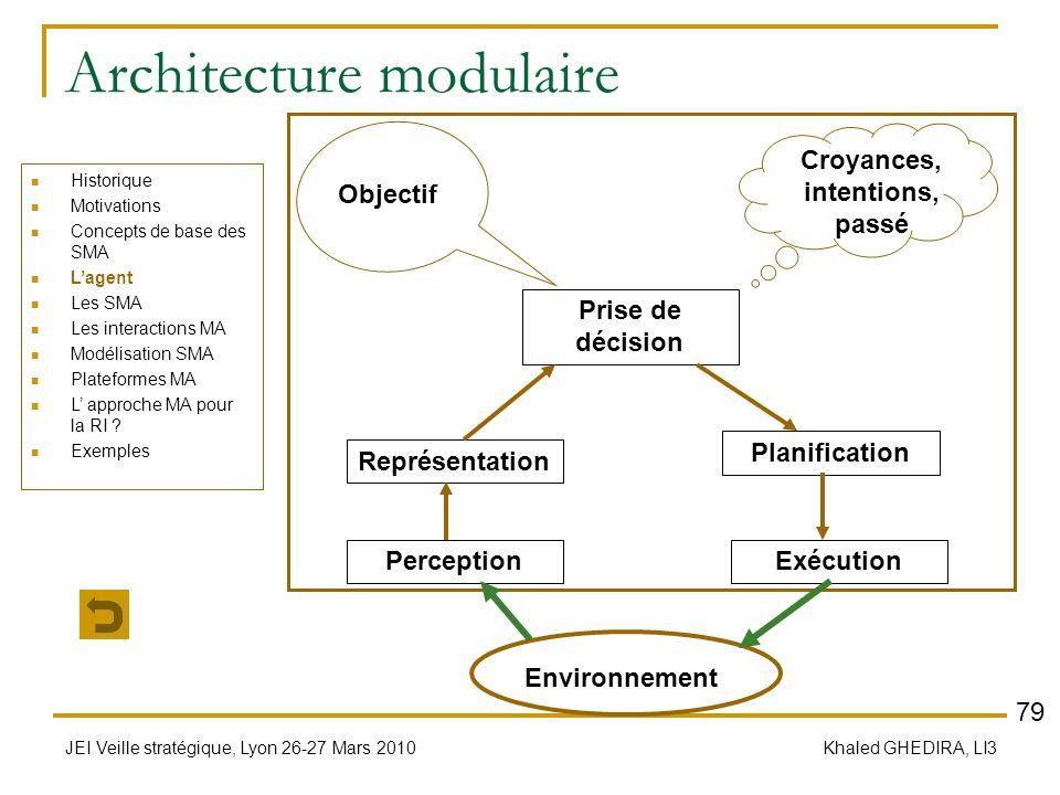 JEI Veille stratégique, Lyon 26-27 Mars 2010 Khaled GHEDIRA, LI3 Architecture modulaire Historique Motivations Concepts de base des SMA Lagent Les SMA