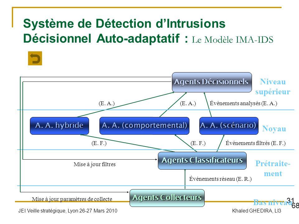 JEI Veille stratégique, Lyon 26-27 Mars 2010 Khaled GHEDIRA, LI3 31 Système de Détection dIntrusions Décisionnel Auto-adaptatif : Le Modèle IMA-IDS Ag
