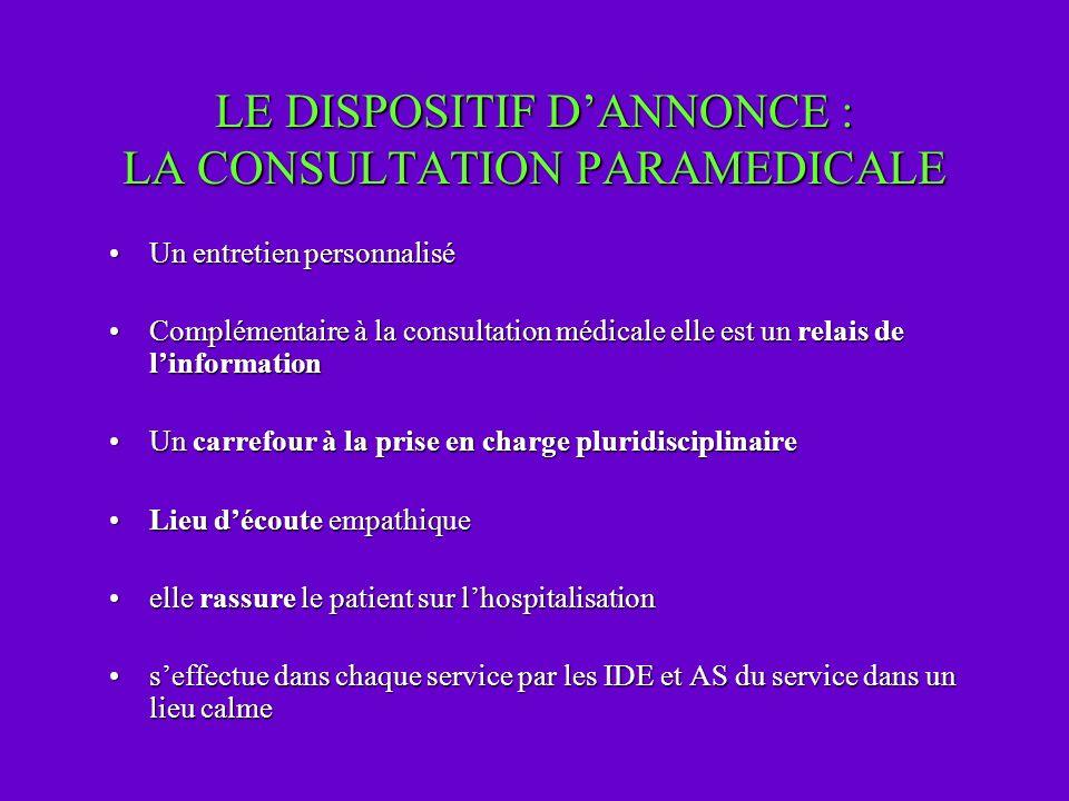 LE DISPOSITIF DANNONCE : LA CONSULTATION PARAMEDICALE Un entretien personnaliséUn entretien personnalisé Complémentaire à la consultation médicale ell