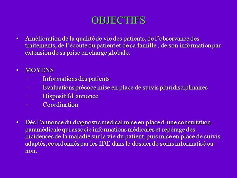 OBJECTIFS Amélioration de la qualité de vie des patients, de lobservance des traitements, de lécoute du patient et de sa famille, de son information p