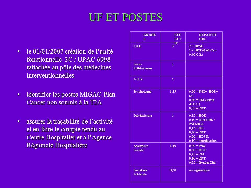 UF ET POSTES le 01/01/2007 création de lunité fonctionnelle 3C / UPAC 6998 rattachée au pôle des médecines interventionnellesle 01/01/2007 création de