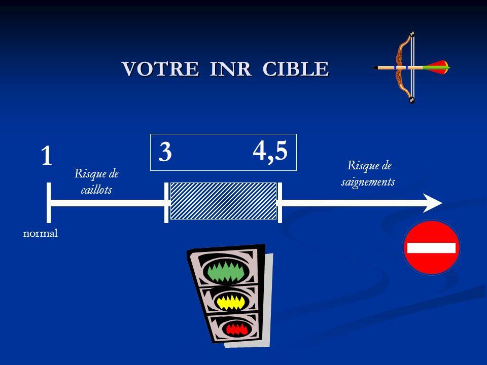 VOTRE INR CIBLE 3 4,5 1 normal Risque de saignements Risque de caillots