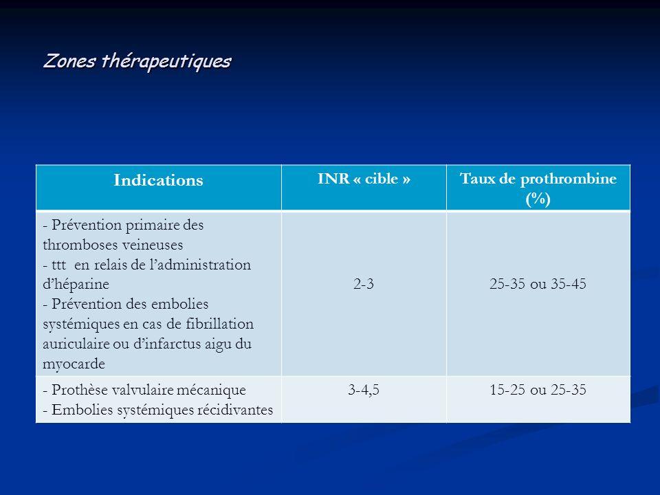 Zones thérapeutiques Indications INR « cible »Taux de prothrombine (%) - Prévention primaire des thromboses veineuses - ttt en relais de ladministrati