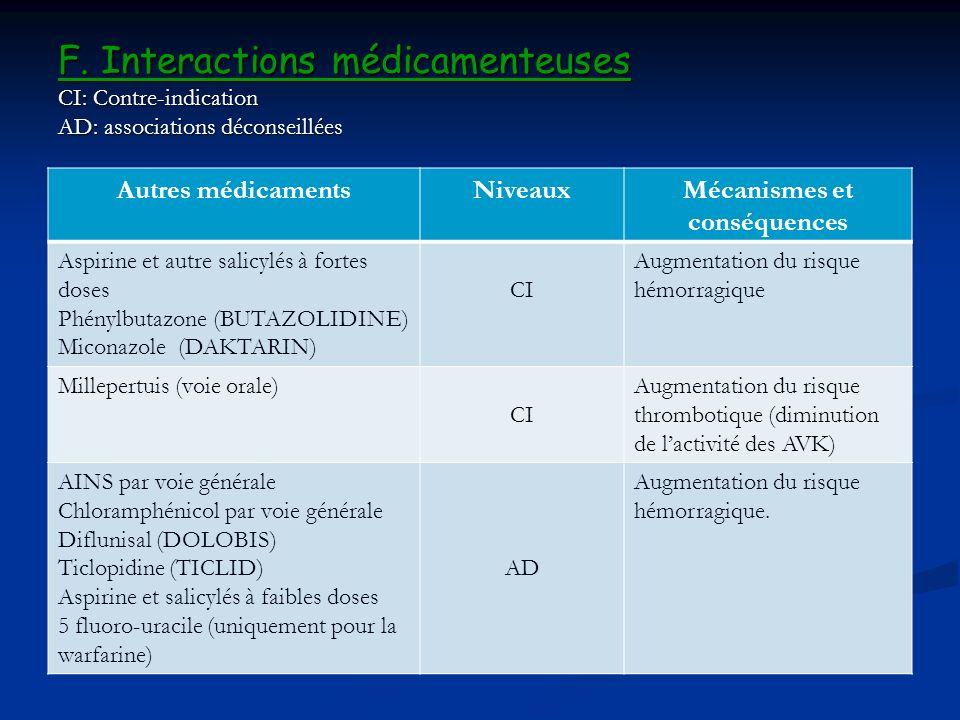 F. Interactions médicamenteuses CI: Contre-indication AD: associations déconseillées Autres médicamentsNiveauxMécanismes et conséquences Aspirine et a