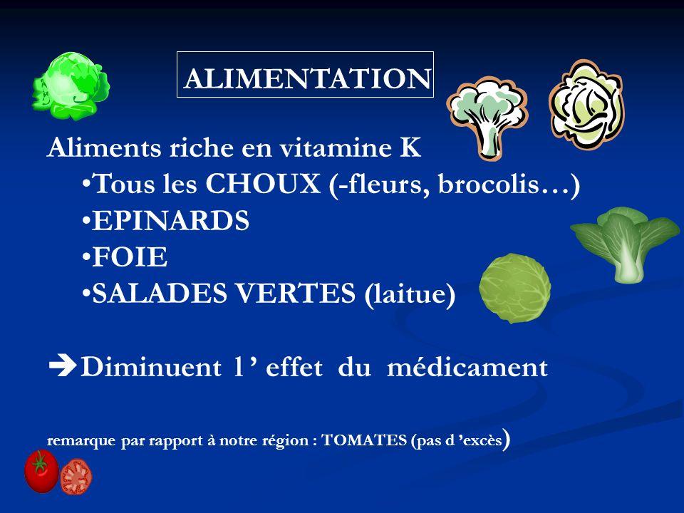 ALIMENTATION Aliments riche en vitamine K Tous les CHOUX (-fleurs, brocolis…) EPINARDS FOIE SALADES VERTES (laitue) Diminuent l effet du médicament re