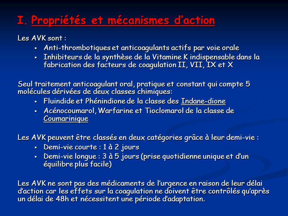 I. Propriétés et mécanismes daction Les AVK sont : Anti-thrombotiques et anticoagulants actifs par voie orale Anti-thrombotiques et anticoagulants act